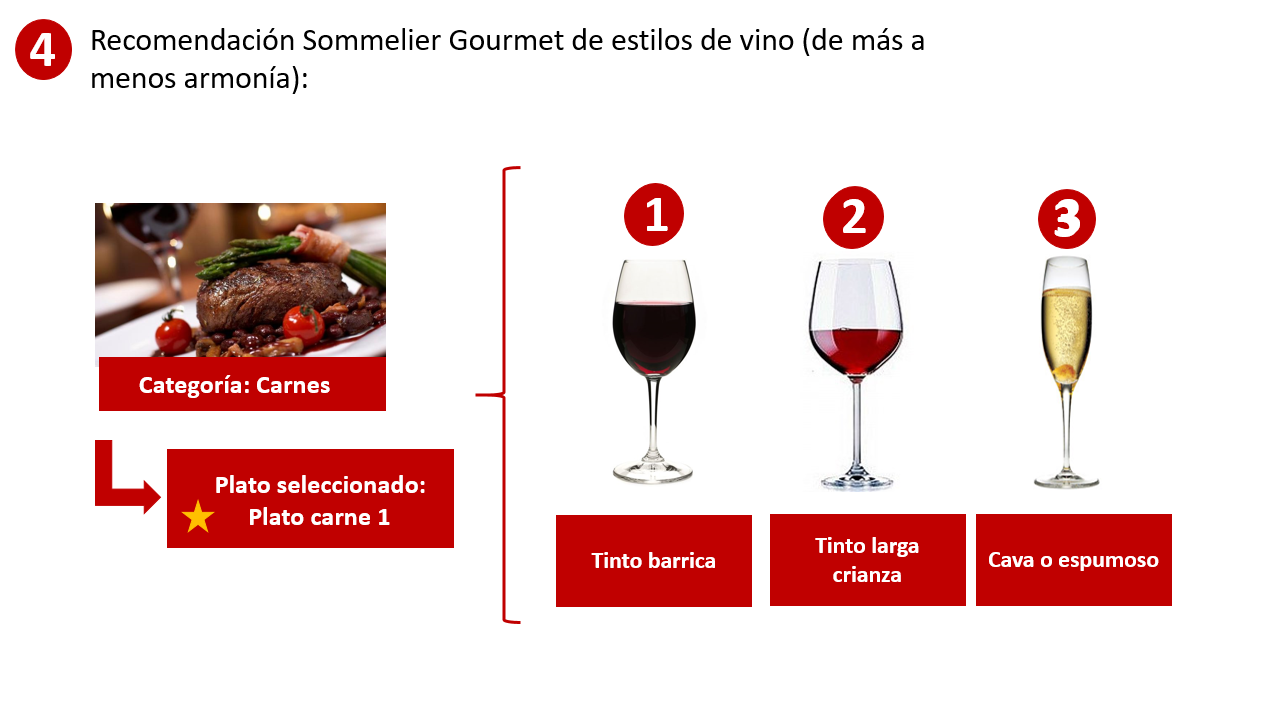 appariements 5 Sommelier Gourmet